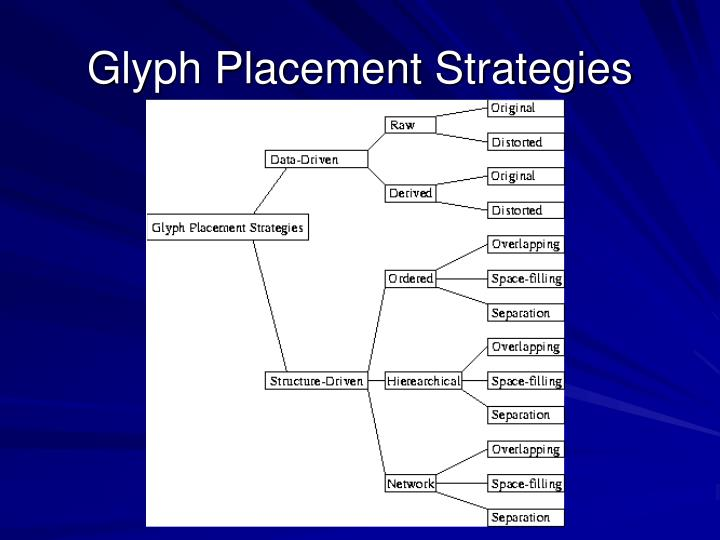 Glyph Placement Strategies