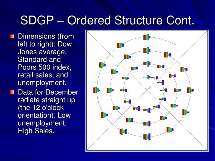 SDGP – Ordered Structure Cont.