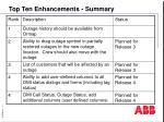 top ten enhancements summary