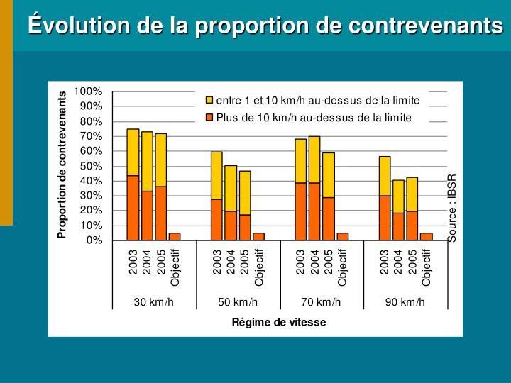 Évolution de la proportion de contrevenants