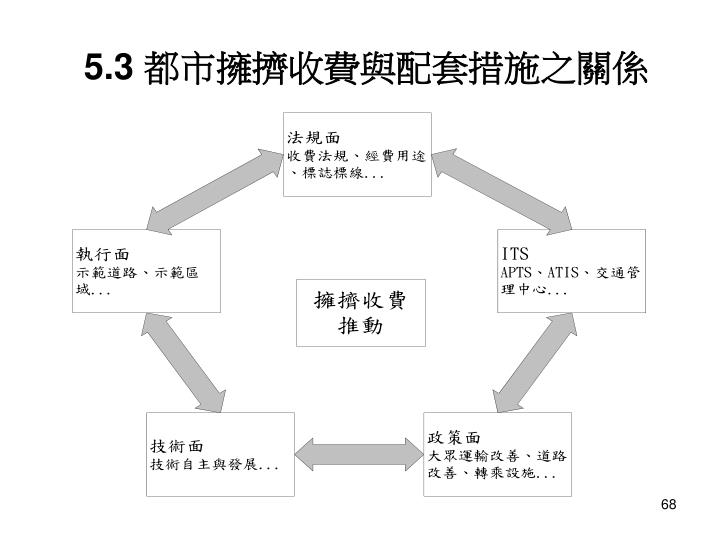 5.3 都市擁擠收費與配套措施之關係