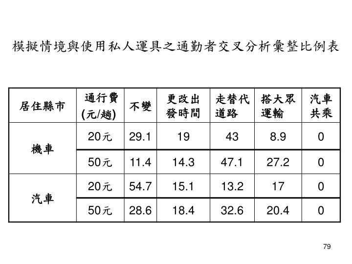 模擬情境與使用私人運具之通勤者交叉分析彙整比例表