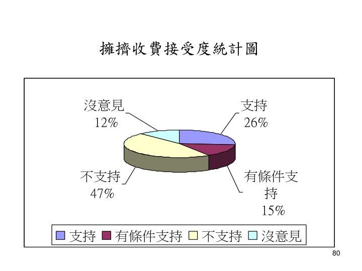 擁擠收費接受度統計圖