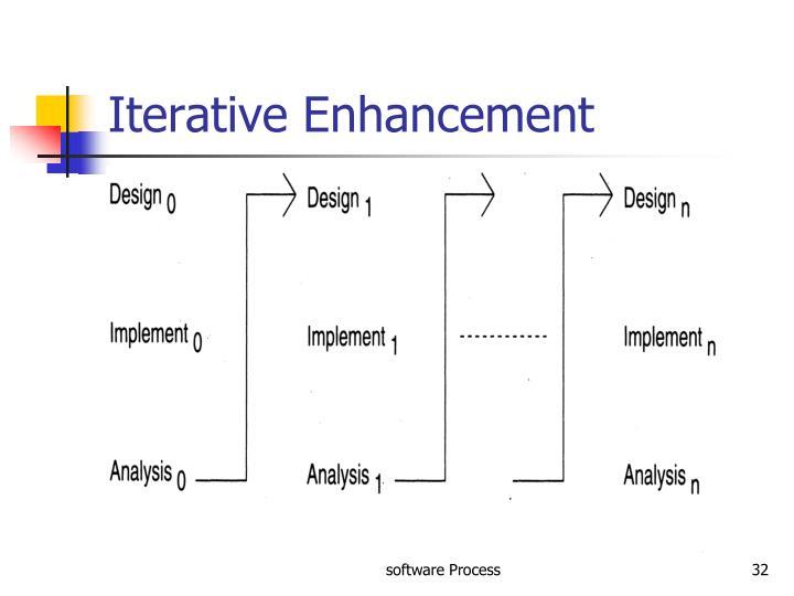 Iterative Enhancement