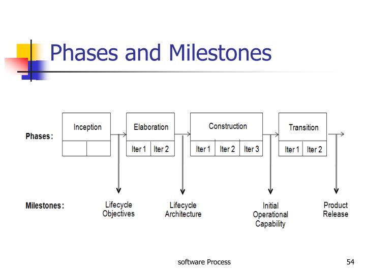 Phases and Milestones