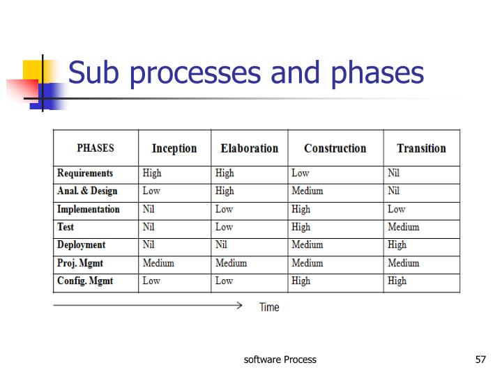 Sub processes and phases