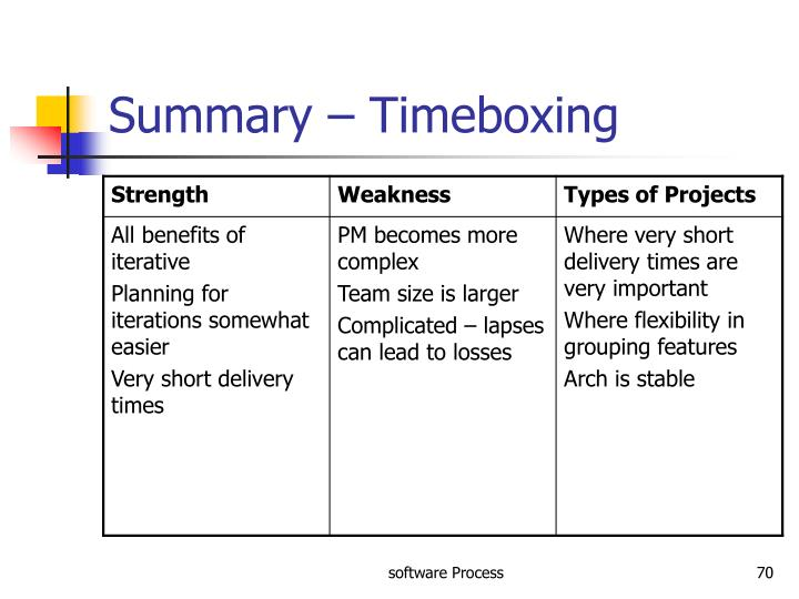 Summary – Timeboxing