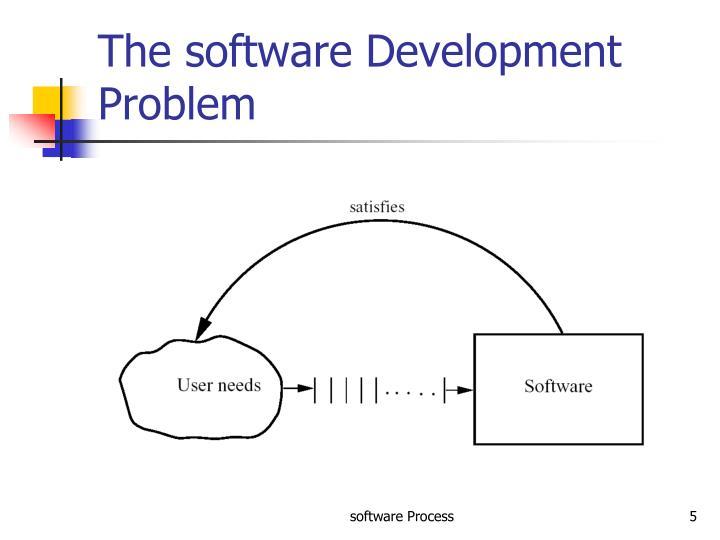 The software Development Problem
