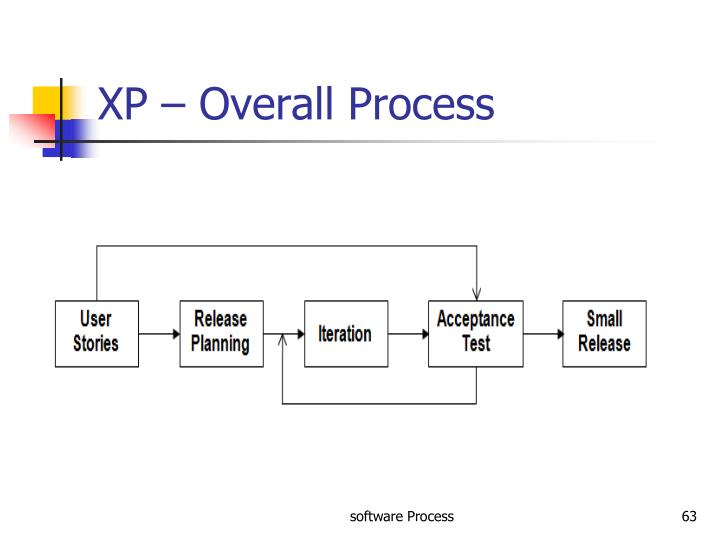 XP – Overall Process