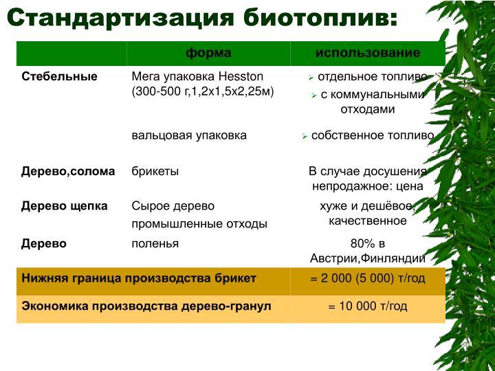 Стандартизация биотоплив