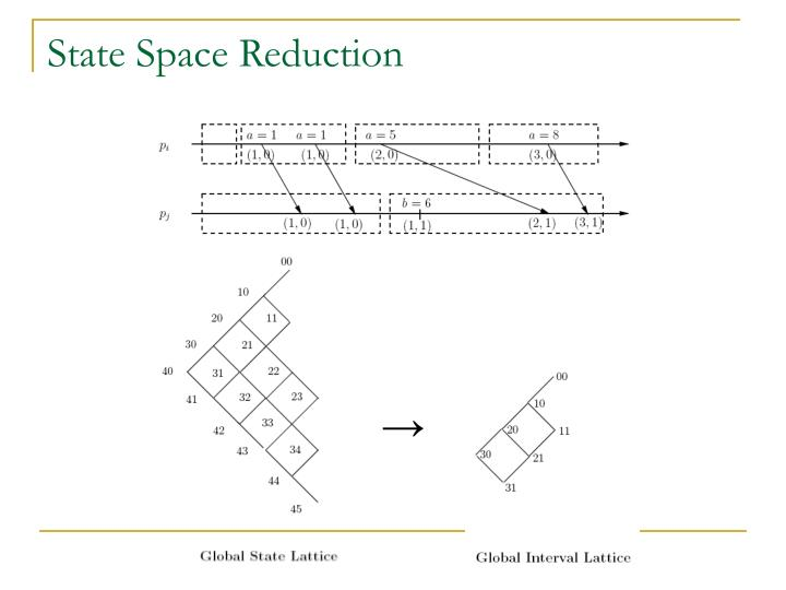 State Space Reduction