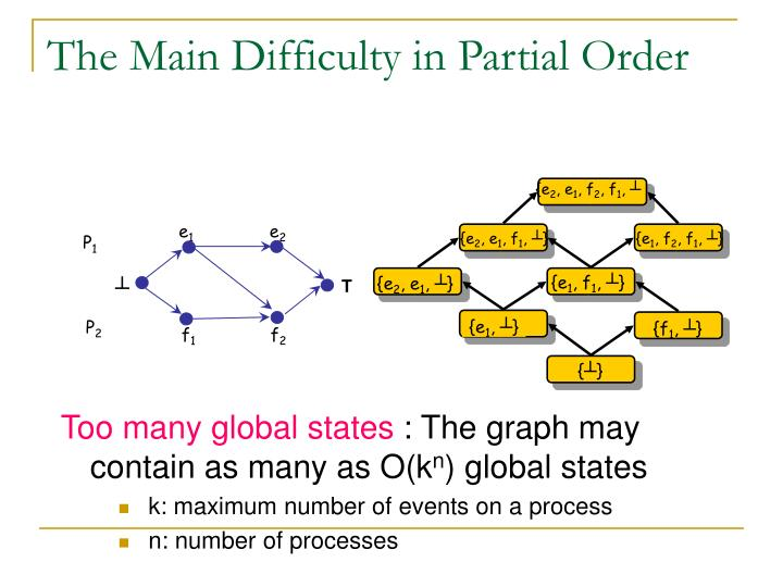 The Main Difficulty in Partial Order