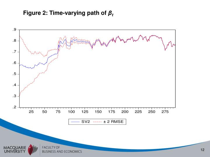 Figure 2: Time-varying path of