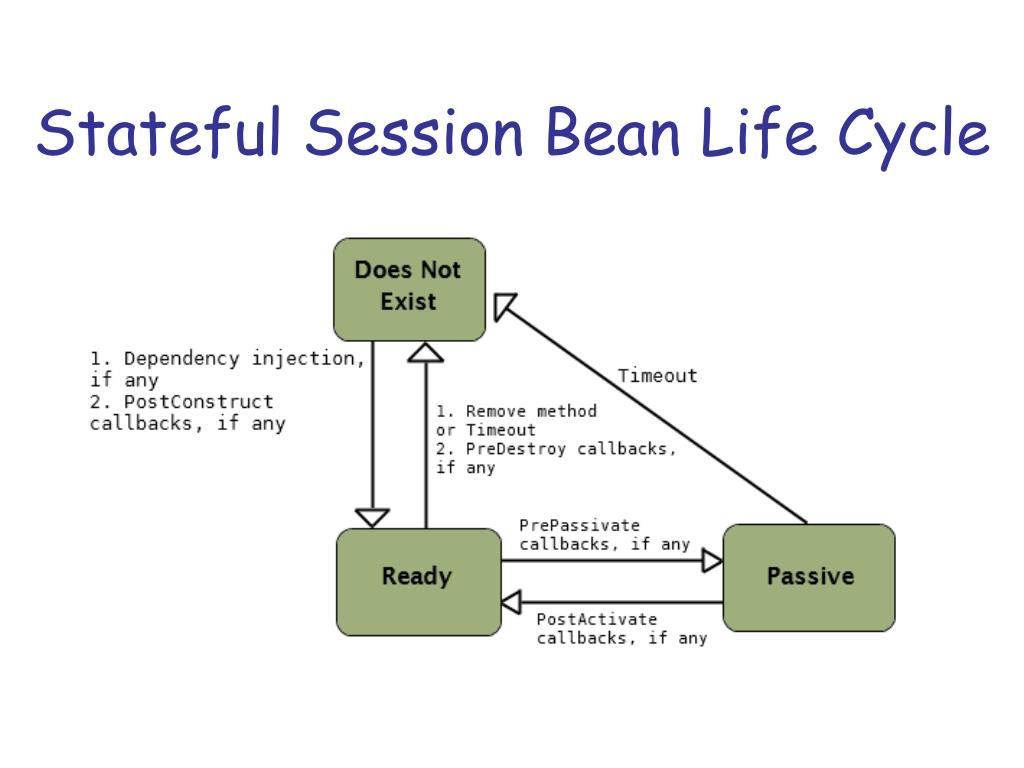 PPT - Enterprise Java Beans PowerPoint Presentation - ID:4087899