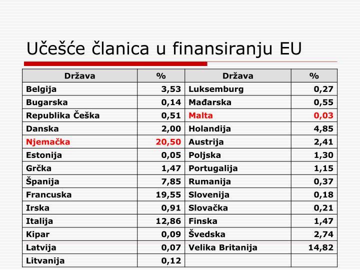 Učešće članica u finansiranju EU