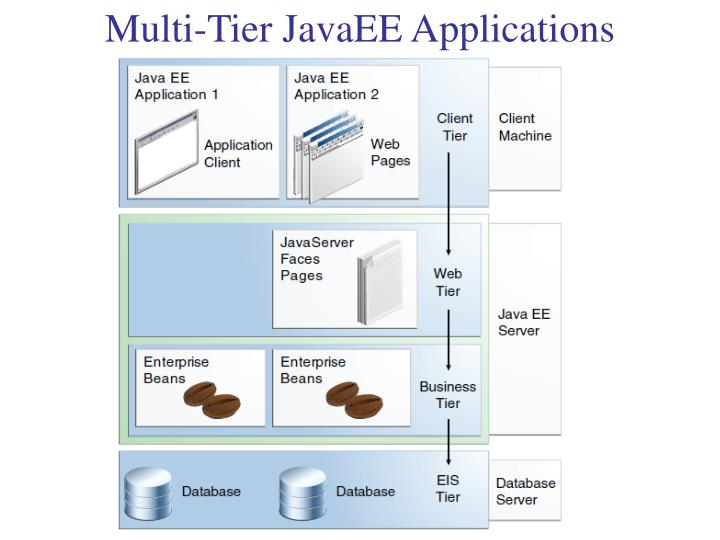 Multi-Tier JavaEE Applications