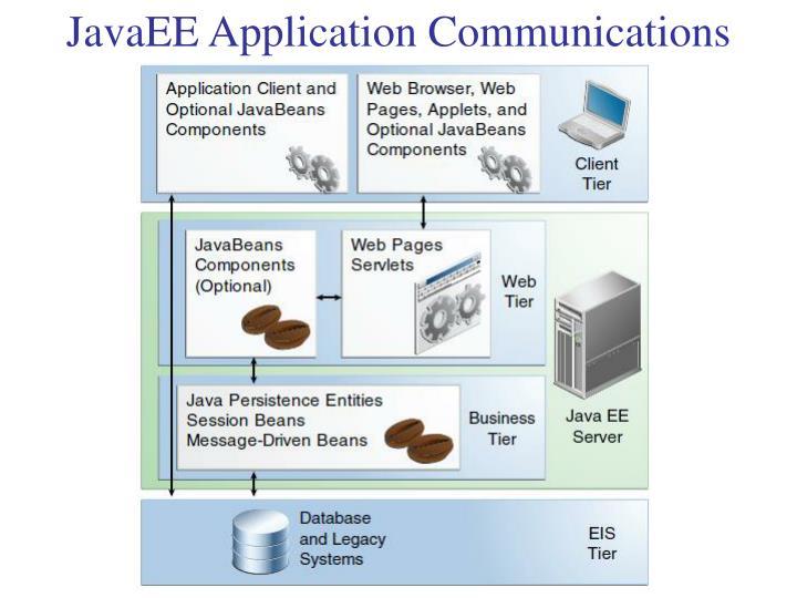JavaEE Application Communications