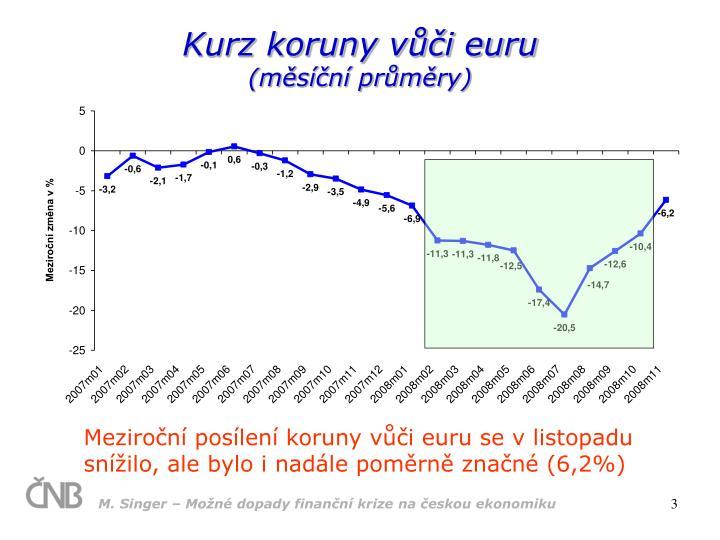 Kurz koruny v i euru m s n pr m ry