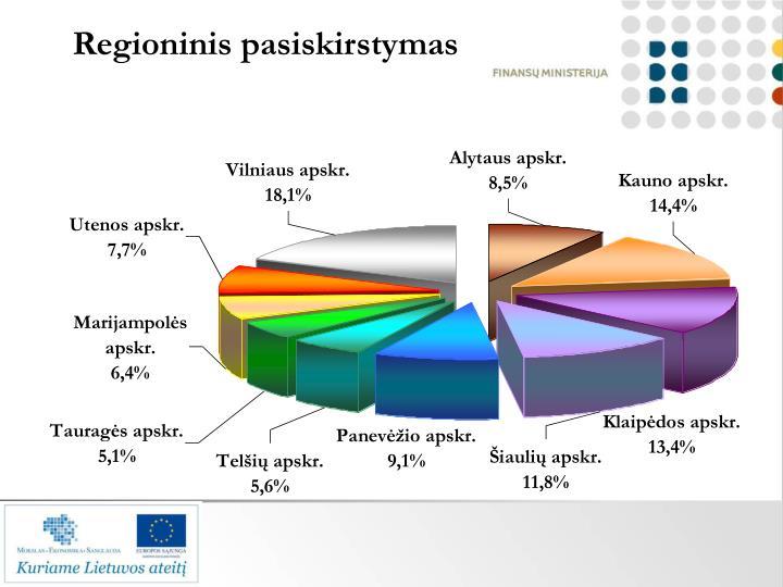 Regioninis pasiskirstymas