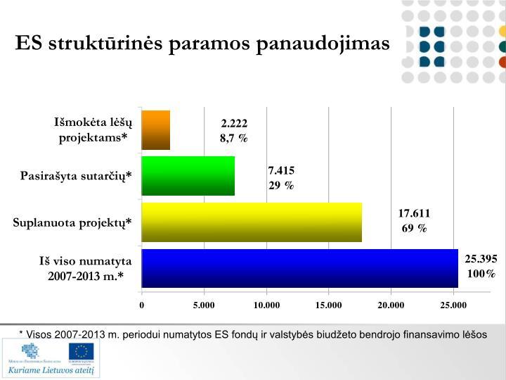 ES struktūrinės paramos panaudojimas