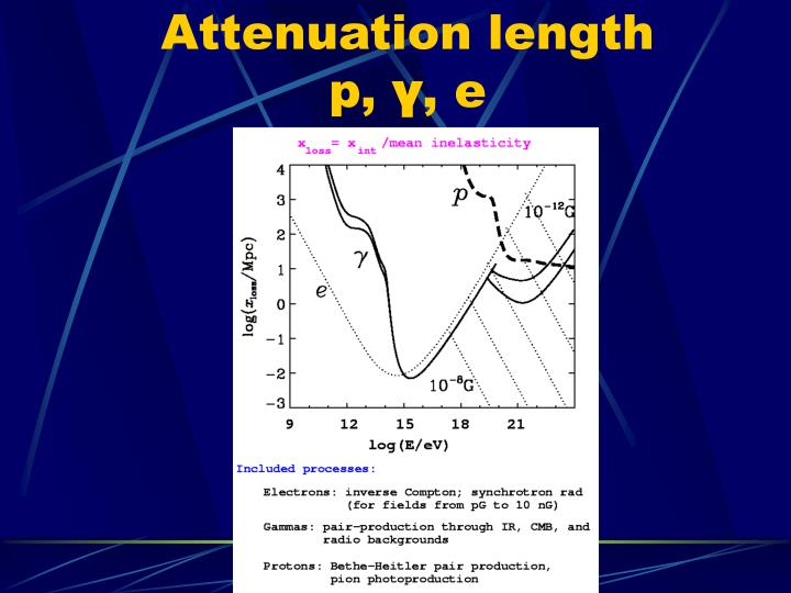 Attenuation length