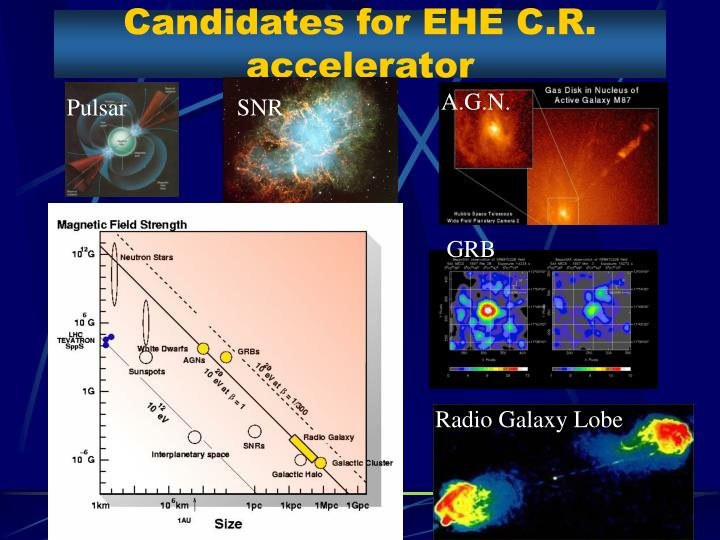 Candidates for EHE C.R. accelerator