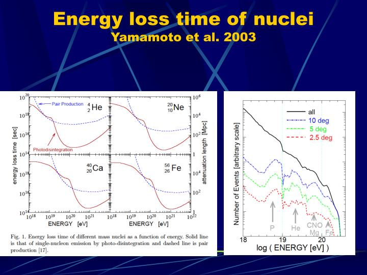 Energy loss time of nuclei
