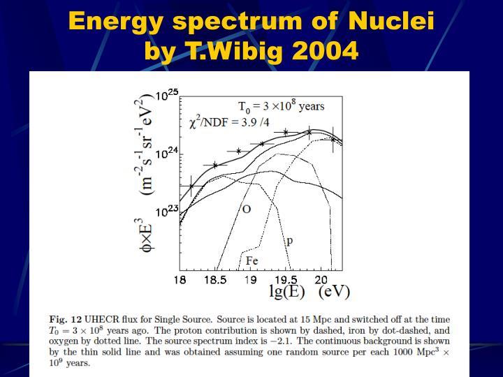 Energy spectrum of Nuclei