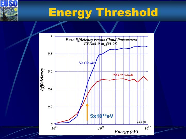 Energy Threshold