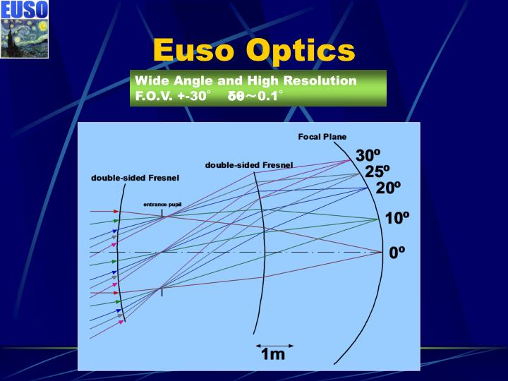 Euso Optics