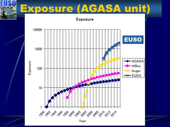 Exposure (AGASA unit)