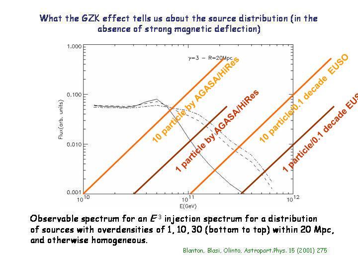 10 particle/0.1 decade  EUSO