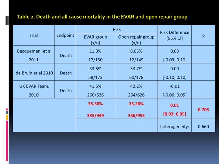 Table 2. Death and all cause mortality in the EVAR and open repair group