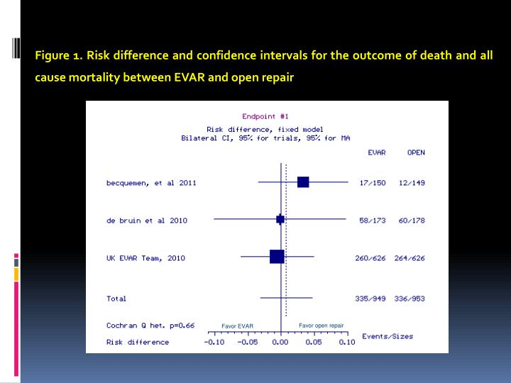 Figure 1. Risk difference and confidence intervals for the outcome of death and all cause mortality between EVAR and open repair