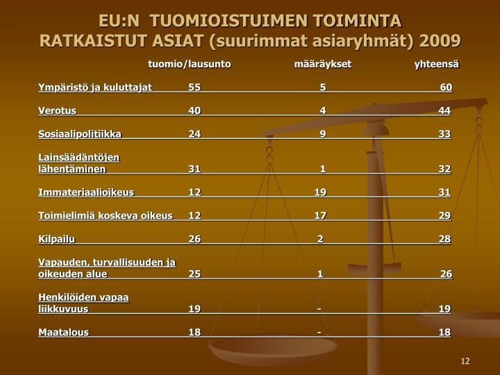 EU:N  TUOMIOISTUIMEN TOIMINTA