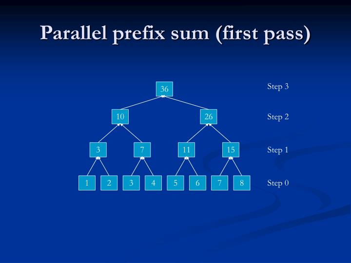 Parallel prefix sum first pass