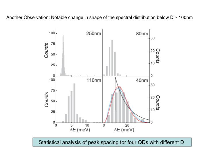 Another Observation: Notable change in shape of the spectral distribution below D ~ 100nm