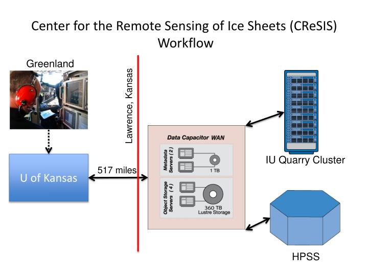 Center for the Remote Sensing of Ice Sheets (CReSIS)