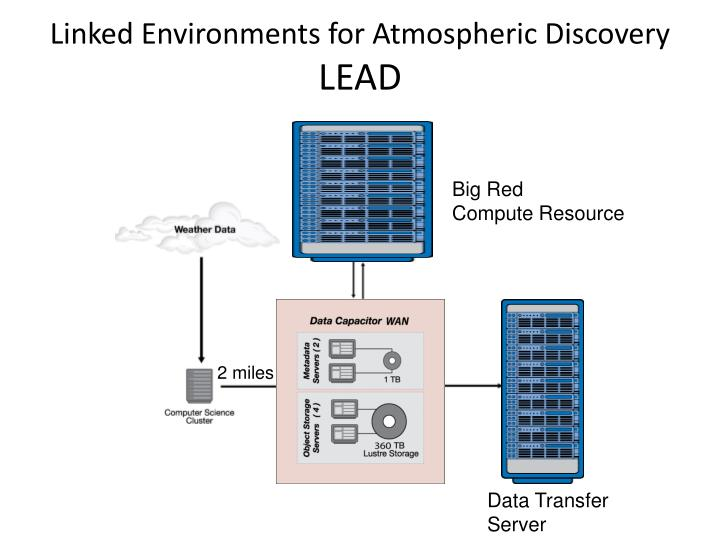 Linked Environments for Atmospheric Discovery