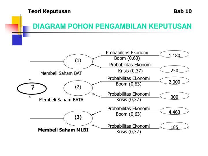 Ppt teori keputusan powerpoint presentation id4091252 diagram pohon pengambilan keputusan teori keputusan bab 10 ccuart Images