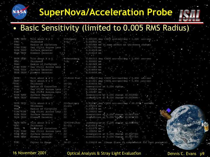 Basic Sensitivity (limited to 0.005 RMS Radius)