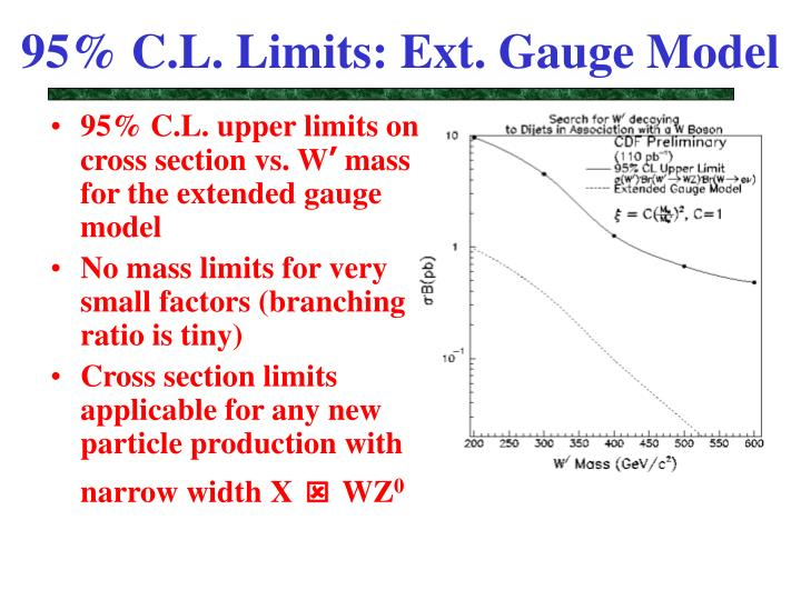 95% C.L. Limits: Ext. Gauge Model