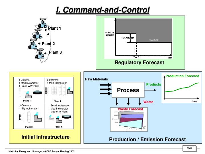 I. Command-and-Control
