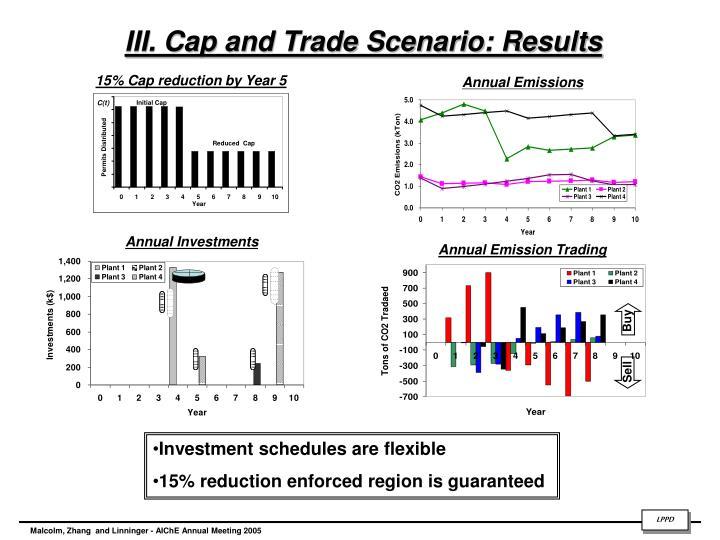 III. Cap and Trade Scenario: Results