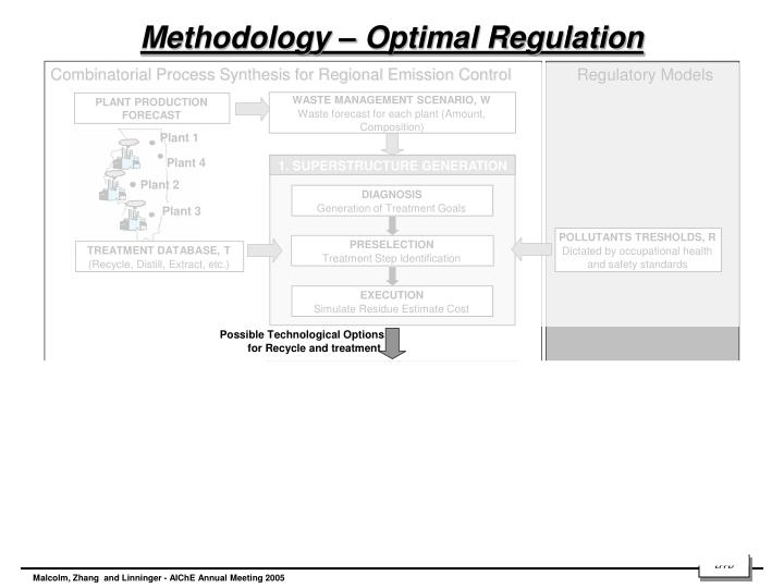 Combinatorial Process Synthesis for Regional Emission Control