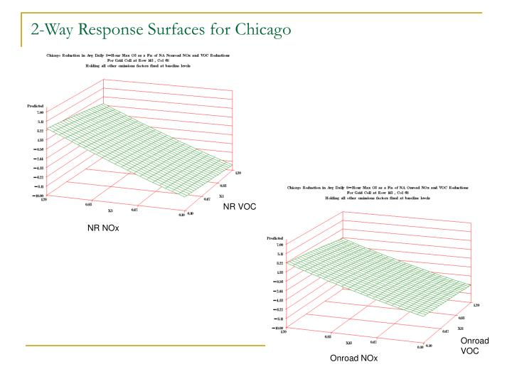 2-Way Response Surfaces for Chicago