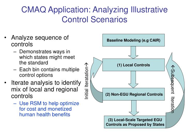 CMAQ Application: Analyzing Illustrative Control Scenarios