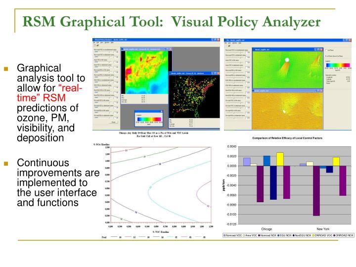 RSM Graphical Tool:  Visual Policy Analyzer