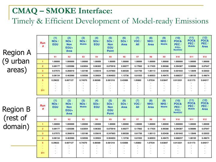CMAQ – SMOKE Interface: