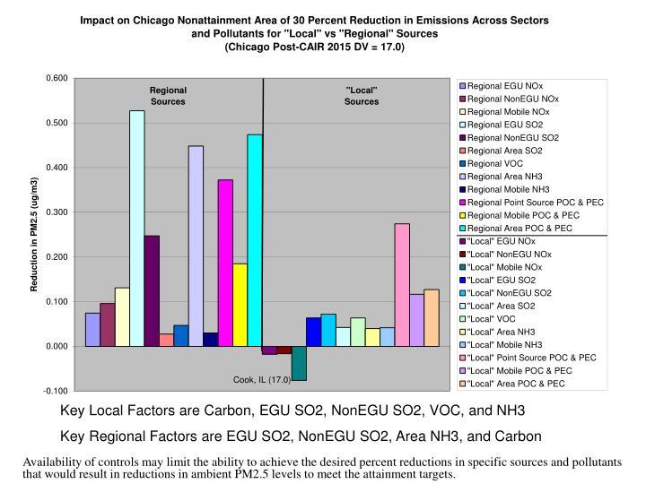 Key Local Factors are Carbon, EGU SO2, NonEGU SO2, VOC, and NH3